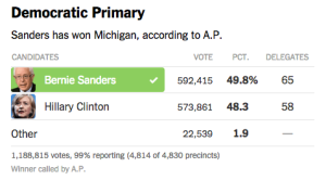 Michigan Results for Sanders